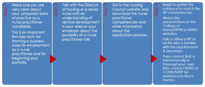 Steps to becoming a Nurse Practitioner